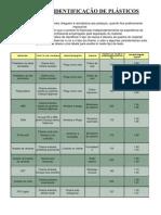 Tabela de identificação de plásticos por queima e cheiro, destinada aos catadores e recicladores.