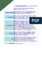 Pesticides Classification