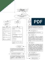 Mapa conceptual sobre el Título Tercero de la LFT Condiciones de trabajo-2