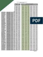 Census Tables Comparisons2010-00