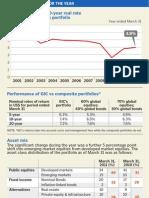 GIC Singapore March 31, 2011 Report
