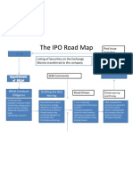 IPO Road Map1
