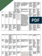 Summary of Theoretical Foundations of Nursing