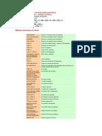Algunas combinaciones de teclas útiles para Word