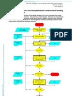 EC3 Flow Chart Design of a Non-composite Beam Under Uniform Loading - Detailed Procedure