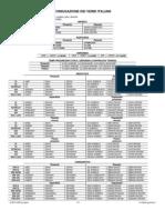 Schema dei modi e tempi verbali - Tavola dei verbi inglesi ...