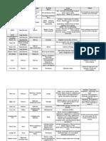 Exam III Spreadsheet