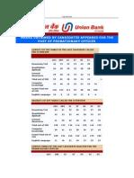 Bank PO Cut off UBI
