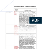 Nursing Diagnoses associated with Renal Function Tests