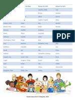 English Names
