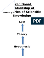 Traditional Model of Science