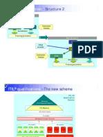 i - ITIL v3 - Qualification Structure 2