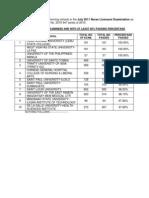 Top 10 Schools in the July 2011 Nurse Licensure Examination