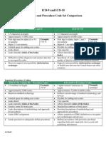 Diagnosis and Procedure Code Set Comparison