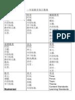 Format Penulisan Rancangan Harian KSSR