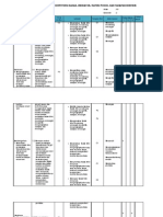 Pemetaan SK,KD,Indikator,Materi Pokok, Dan Tahapan Berpikir Semester 2