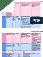 UNCLOS Summary Table