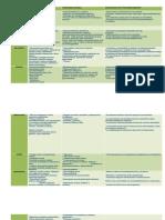 Cuadro Comparativo y Documento de Desventajas de La Automedicacion