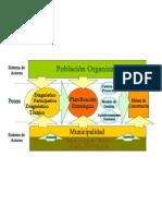Planes participativos integrales de desarrollo estratégico en varios distritos de la Provincia de Ica