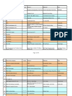 List of 572 IT Companies