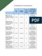 Datos y Estadísticas de Centroamérica