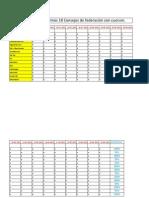 Asistencia a los ultimos 18 Consejos de Federación Resolutivos 29-08