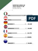 Media Stipendi UE