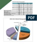2010-2011 Demographics