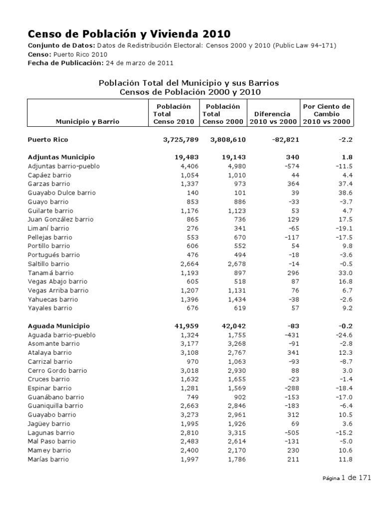 Resultados del censo del 2010 - Autoescuela 2000 barrio del puerto ...