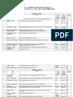 Lista Verificatori de Proiect