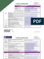 Culvert Technologies List
