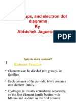 Groups and Electrons Dot Diagram by Abhishek Jaguessar