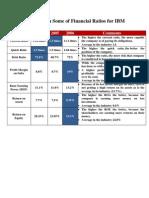 Ibm Financial Ratios