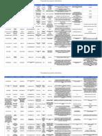 Propuestas de Proyectos Colaborativos-2011-12, por Gregorio Toribio