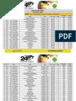 Classificações 24h Famalicão 18H30