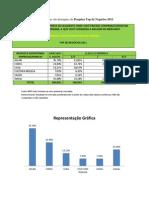 Empresas que são destaques da Pesquisa Top de Negócios 2011