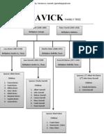 Travick Family Tree