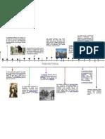 Linea del tiempo de Educación Física. (Prehistoria)