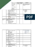 Training Programme 05Dec2008