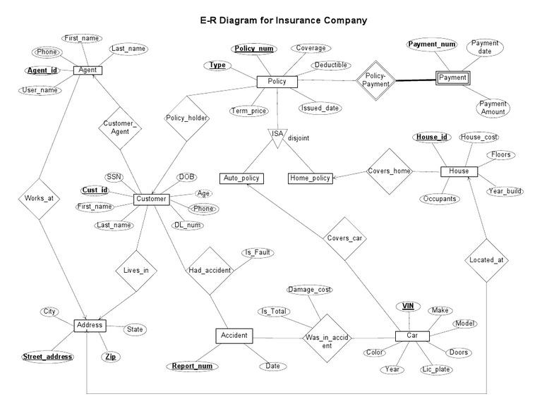 e r diagram for insurance company