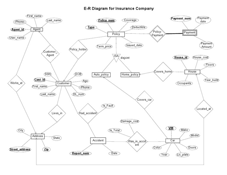E-R Diagram for Insurance Company[1]