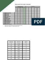 Markah PPT Fizik Tingkatan 4 (4S1, 4S2 SMKST 2008)