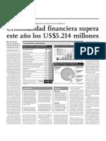 Criminalidad financiera supera este año supera los US$ 4. 214 millones