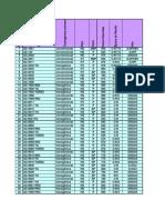 Características Híbridos Milho 2011-12