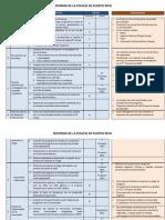 Fortuño - Resumen de Reformas propuestas en la policia