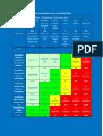 Matriz de riesgo de acuerdo con OSHAS 18001