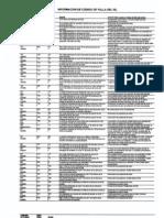 Códigos de Falla del ISL