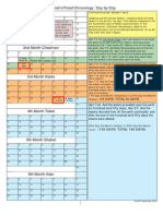 Flood Chronology Chart Day by Day