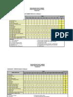Analisa Penggredan PKG Johol 2011