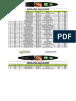 Classificações Campeonato Nacional XCM 2011 - Mêda